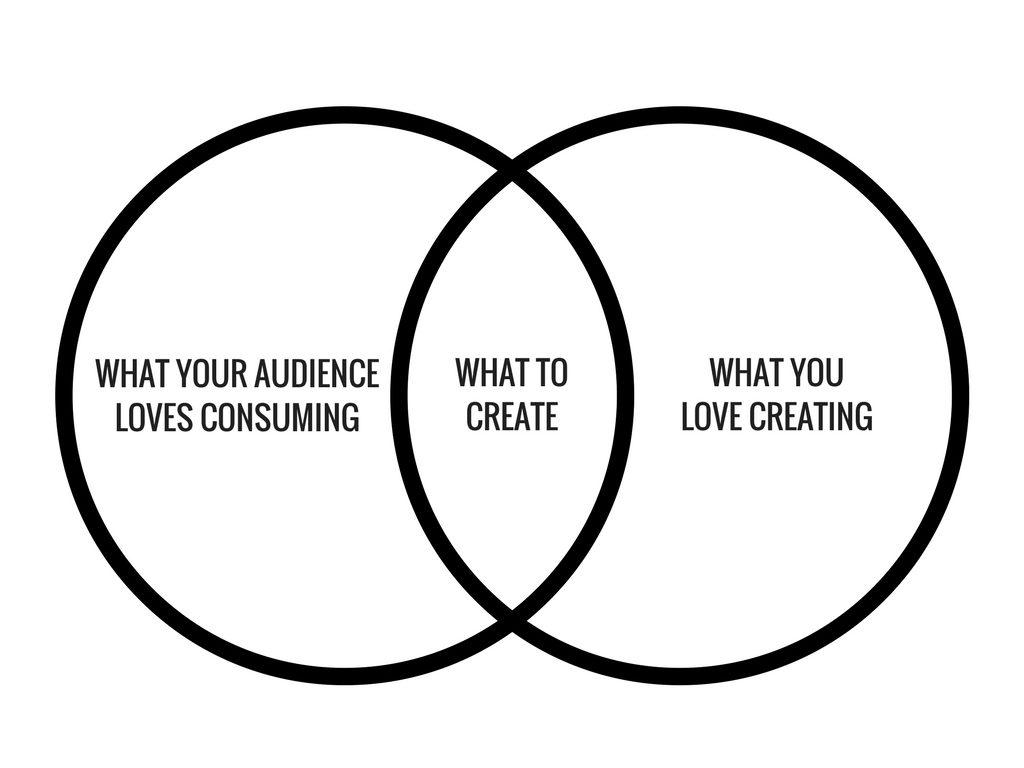 content, business, content marketing, online business